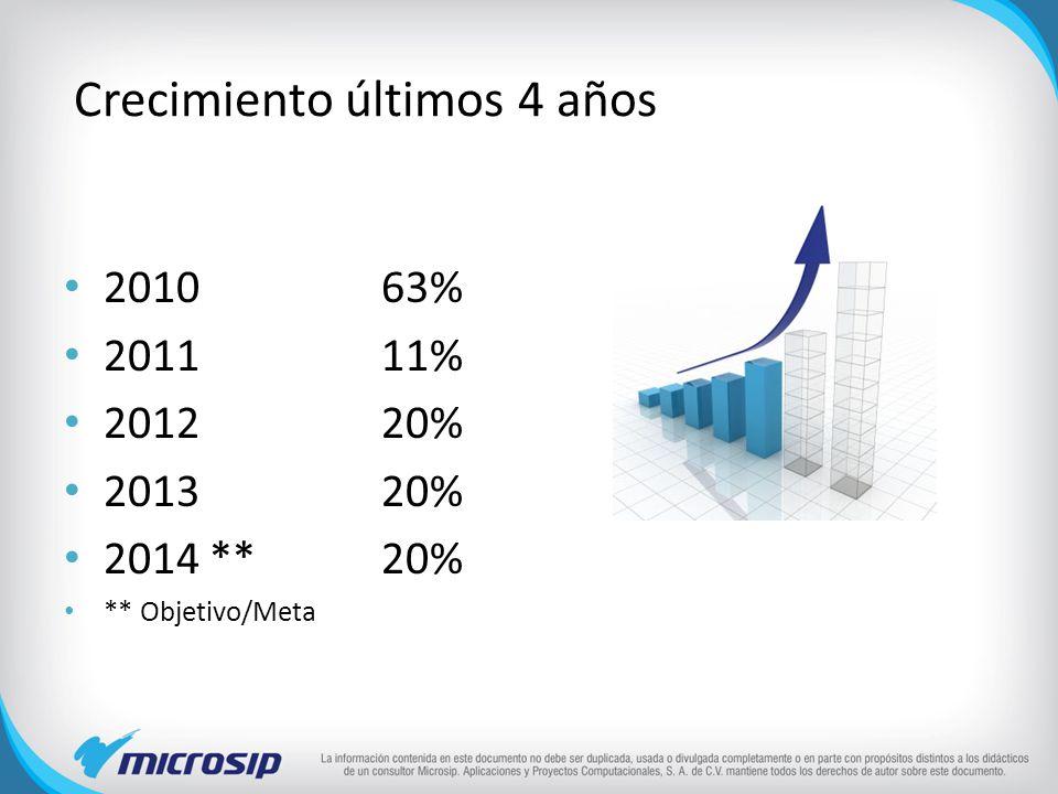 Crecimiento últimos 4 años 201063% 201111% 201220% 2013 20% 2014 **20% ** Objetivo/Meta