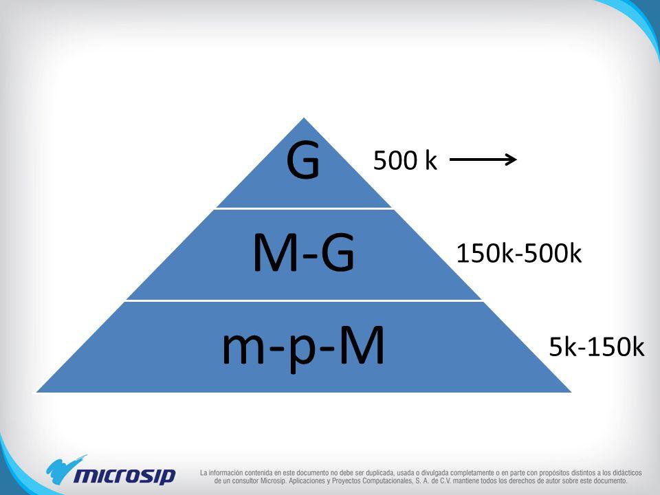 500 k G M-G m-p-M 150k-500k 5k-150k