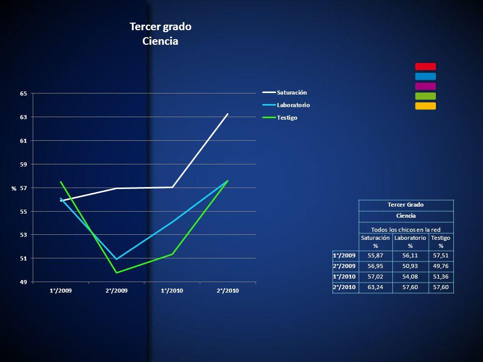 Tercer Grado Ciencia Todos los chicos en la red Saturación % Laboratorio % Testigo % 1°/200955,8756,1157,51 2°/200956,9550,9349,76 1°/201057,0254,0851,36 2°/201063,2457,60