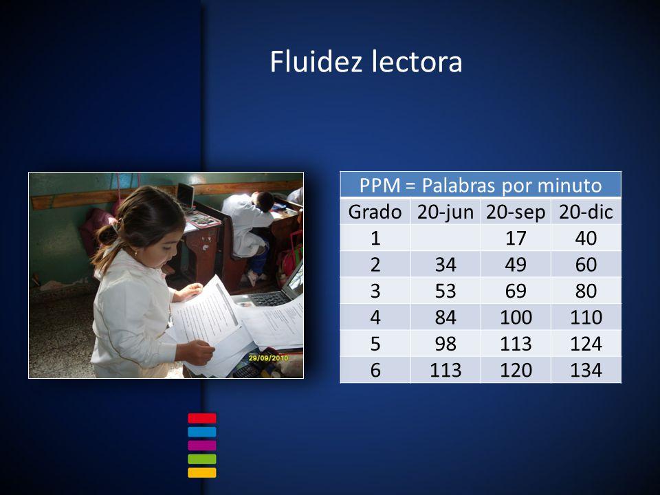 Fluidez lectora PPM = Palabras por minuto Grado20-jun20-sep20-dic 1 1740 2344960 3536980 484100110 598113124 6113120134