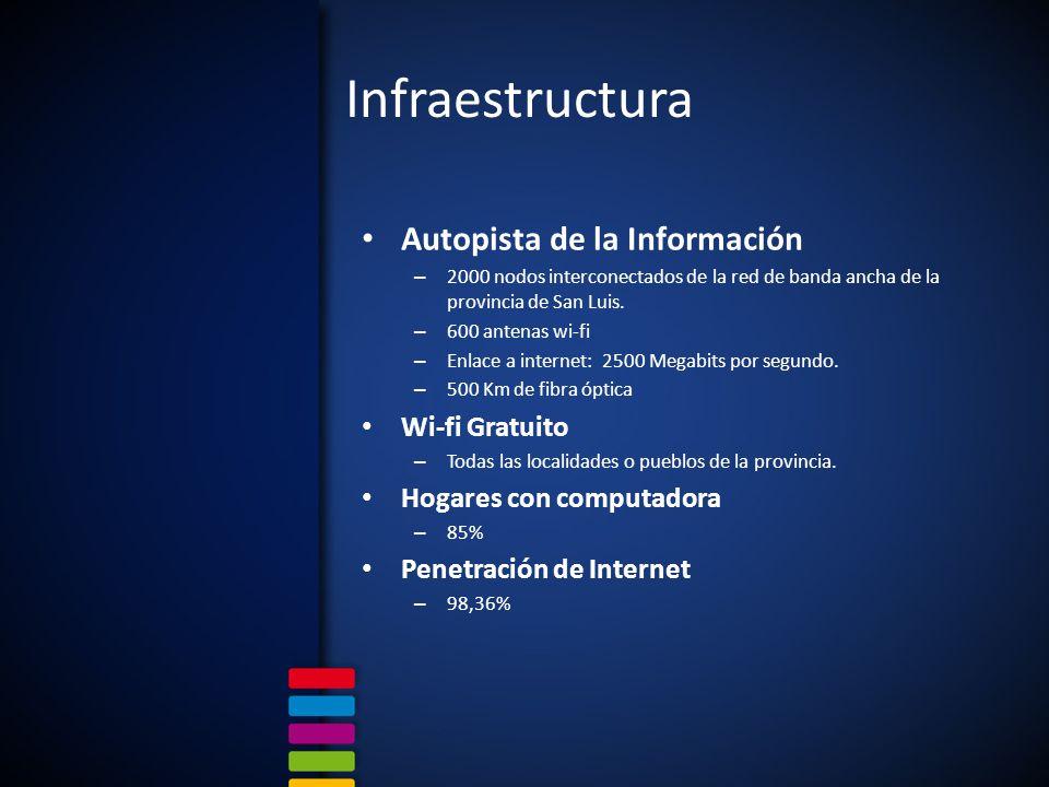 Infraestructura Autopista de la Información – 2000 nodos interconectados de la red de banda ancha de la provincia de San Luis. – 600 antenas wi-fi – E
