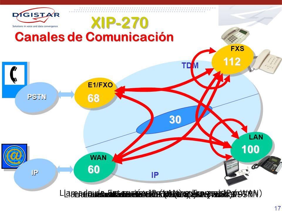 17 Llamada de FXS a FXS Llamada de FXS a troncal PSTNLlamada de Extensión IP (WAN) a troncal PSTNLlamada de Extensión IP (LAN) a FXS Llamada de Extens