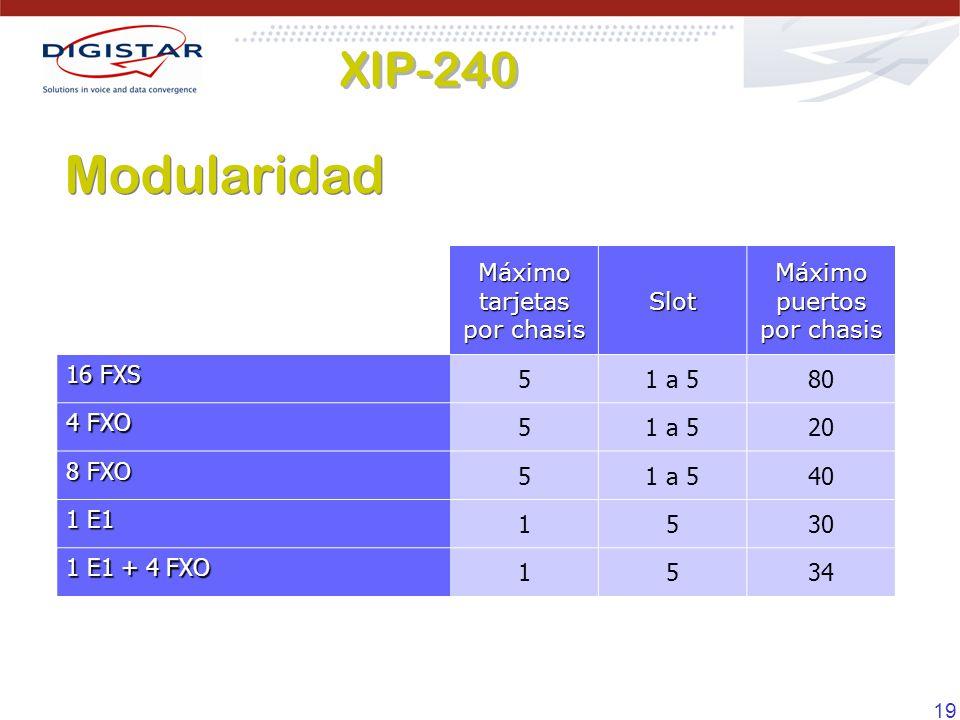 19 Máximo tarjetas por chasis Slot Máximo puertos por chasis 16 FXS 51 a 580 4 FXO 51 a 520 8 FXO 51 a 540 1 E1 1530 1 E1 + 4 FXO 1534 Modularidad XIP-240