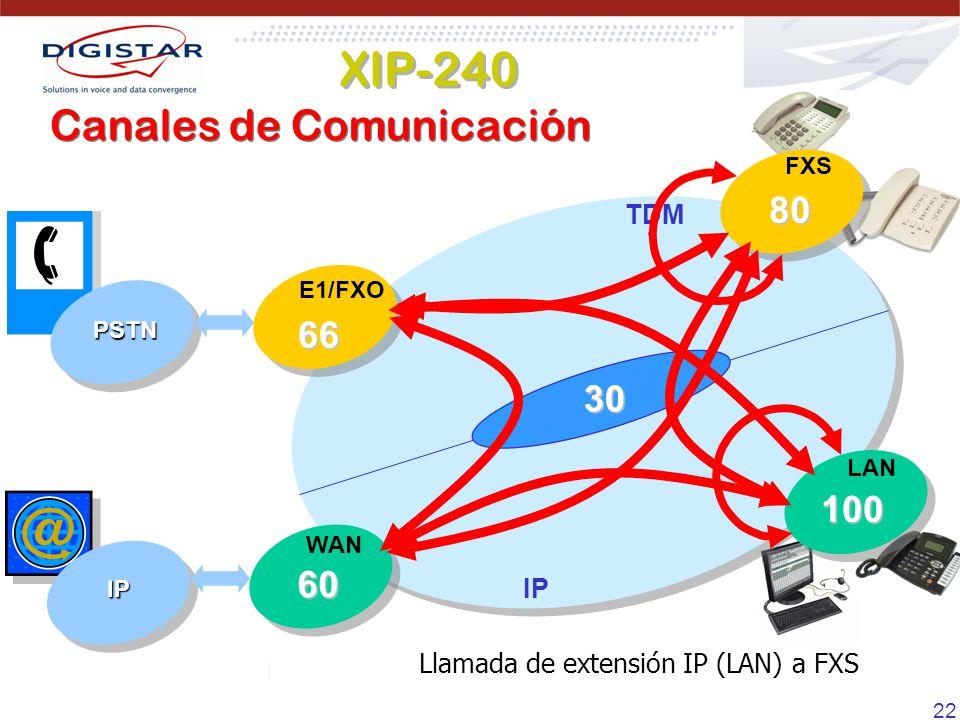 22 Llamada de FXS a troncal IP (WAN) Llamada de Extension IP (LAN) a troncal IP ( WAN) Llamada de XS a FXSLlamada de Extension Ip a Extension IP Exten