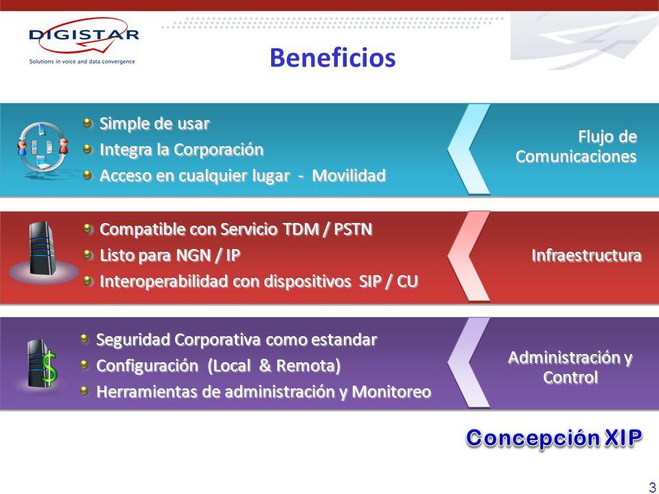 3 Compatible con Servicio TDM / PSTN Listo para NGN / IP Interoperabilidad con dispositivos SIP / CU Infraestructura Simple de usar Integra la Corpora