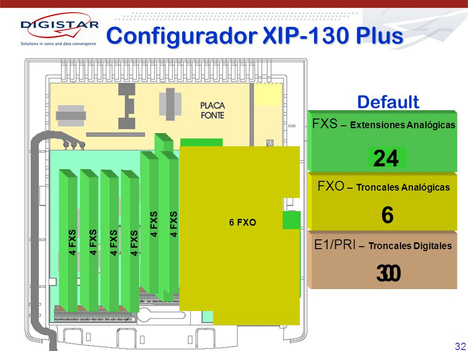 32 2 FXO e 2 FXS Card 4 FXS FXS – Extensiones Analógicas FXO – Troncales Analógicas E1/PRI – Troncales Digitales 0 0 30 4 8 4 FXS 12 4 FXS 16 4 FXS 20 24 34 10 FXS 32 2 22 8 0 24 6 Configurador XIP-130 Plus Default 6 FXO 4 FXS