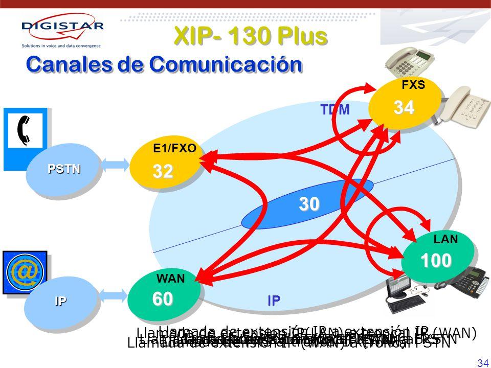 34 Llamada de Extensión IP (LAN) a FXSLlamada de FXS a troncal PSTN Llamada de FXS a troncal IP (WAN) Llamada de extensión IP (LAN) a troncal PSTNLlamada de FXS a FXS Llamada de extension IP(LAN) a troncal IP (WAN) Llamada de extensión IP a extensión IP Llamada de extensión IP (WAN) a troncal PSTN Canales de Comunicación TDM IP 30 PSTN IP FXS 34 E1/FXO 32 WAN 60 LAN 100 XIP- 130 Plus