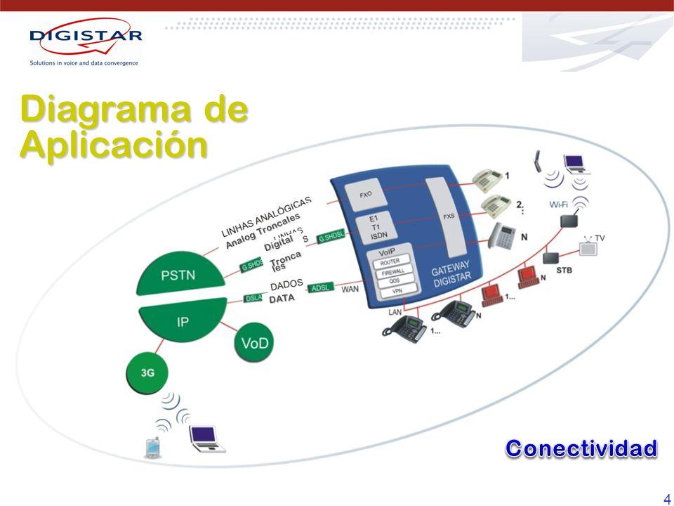 55 La característica SIP Integrado permite una aplicación de red distribuída con hasta 16 locaciones remotas.