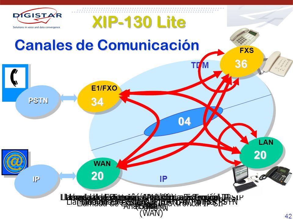 42 Llamada de Troncal IP SIP (WAN) a Troncal PSTN Llamada de Extensión Analógica a Troncal PSTN Llamada de Extension IP a Troncal IP SIP (WAN) Llamada de Extension IP (LAN) a FXS Llamada de Extensión Analógica a Troncal IP SIP (WAN) Llamada de Extensión IP (LAN) a Troncal PSTN Llamada de Extensión Analógica a Extensión Analógica Llamada de Extensión IP (LAN) a Extensión IP (LAN) Canales de Comunicación TDM IP 04 PSTN IP FXS 36 E1/FXO 34 WAN 20 LAN 20 XIP-130 Lite