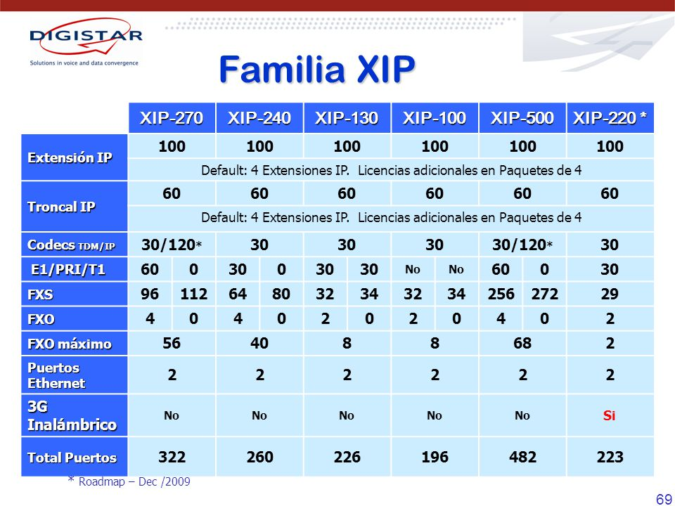 69 XIP-270XIP-240XIP-130XIP-100XIP-500 XIP-220 * Extensión IP 100 Default: 4 Extensiones IP.