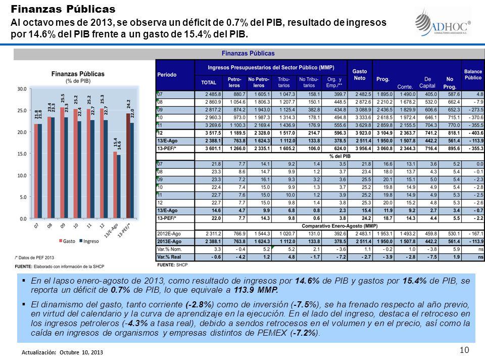 En el lapso enero-agosto de 2013, como resultado de ingresos por 14.6% de PIB y gastos por 15.4% de PIB, se reporta un déficit de 0.7% de PIB, lo que equivale a 113.9 MMP.