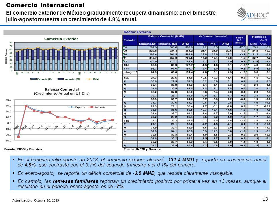 En el bimestre julio-agosto de 2013, el comercio exterior alcanzó 131.4 MMD y reporta un crecimiento anual de 4.9%, que contrasta con el 3.7% del segundo trimestre y el 0.1% del primero.