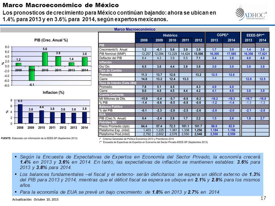 Según la Encuesta de Expectativas de Expertos en Economía del Sector Privado, la economía crecerá 1.4% en 2013 y 3.6% en 2014.