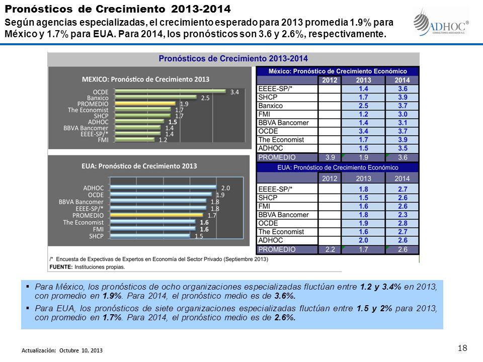 Para México, los pronósticos de ocho organizaciones especializadas fluctúan entre 1.2 y 3.4% en 2013, con promedio en 1.9%.