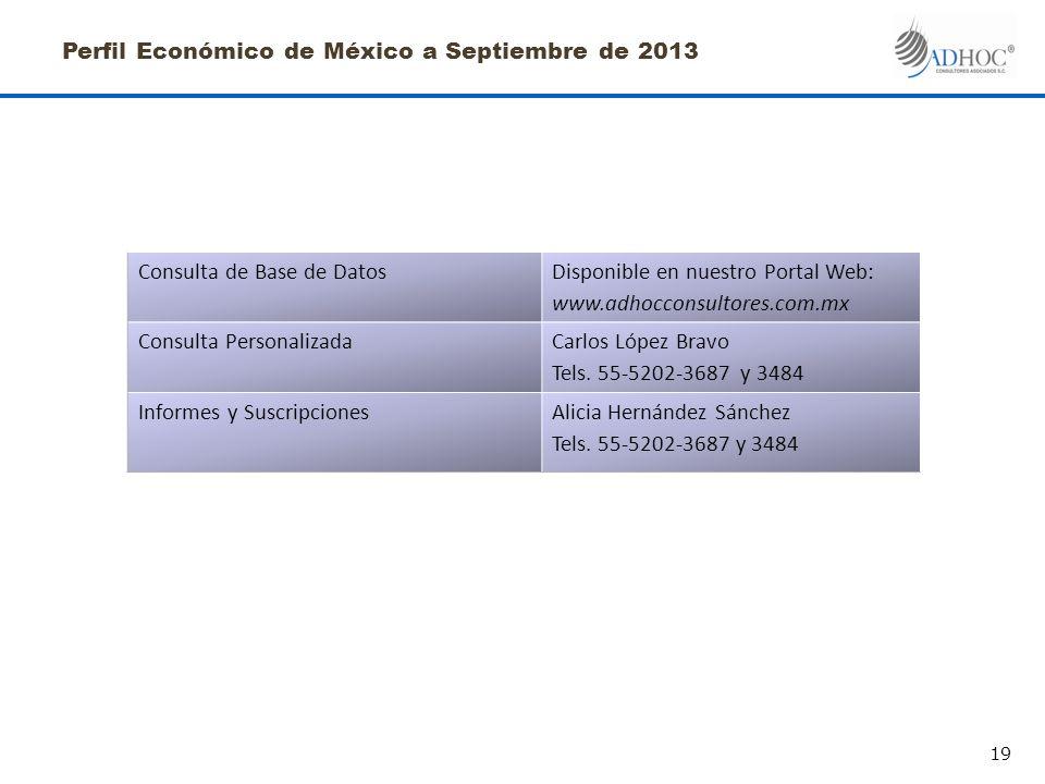 Perfil Económico de México a Septiembre de 2013 Consulta de Base de DatosDisponible en nuestro Portal Web: www.adhocconsultores.com.mx Consulta PersonalizadaCarlos López Bravo Tels.