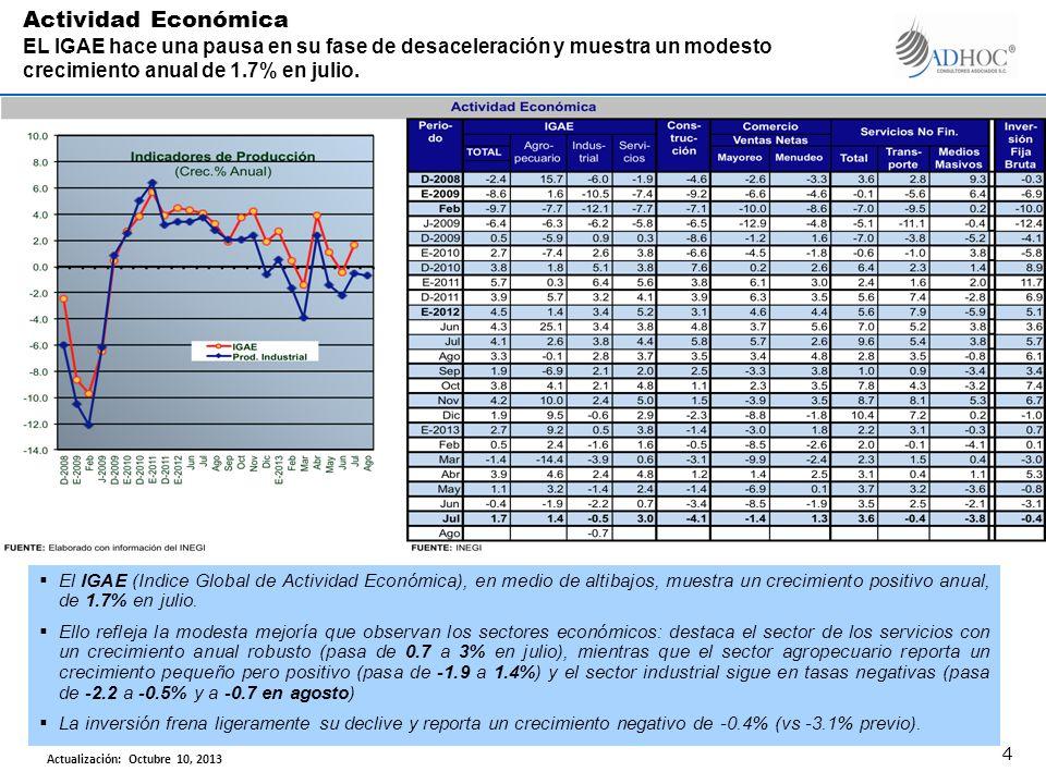 El IGAE (Indice Global de Actividad Económica), en medio de altibajos, muestra un crecimiento positivo anual, de 1.7% en julio.