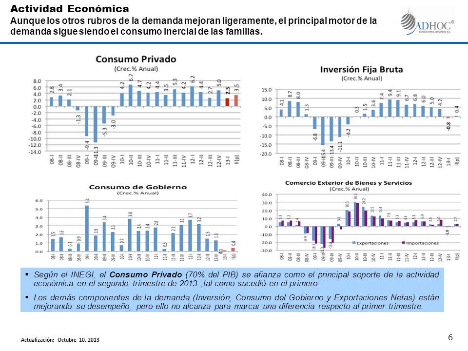 Según el INEGI, el Consumo Privado (70% del PIB) se afianza como el principal soporte de la actividad económica en el segundo trimestre de 2013,tal como sucedió en el primero.
