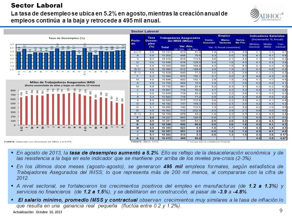 En agosto de 2013, la tasa de desempleo aumentó a 5.2%.