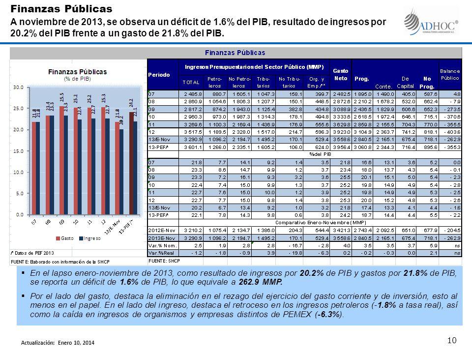 En el lapso enero-noviembre de 2013, como resultado de ingresos por 20.2% de PIB y gastos por 21.8% de PIB, se reporta un déficit de 1.6% de PIB, lo q