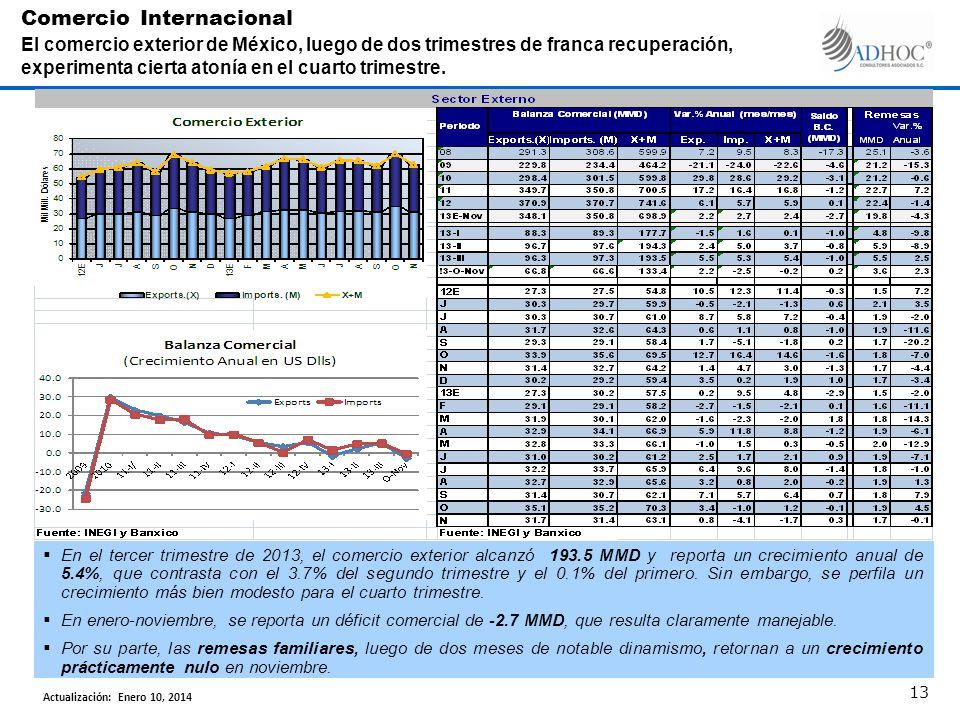 En el tercer trimestre de 2013, el comercio exterior alcanzó 193.5 MMD y reporta un crecimiento anual de 5.4%, que contrasta con el 3.7% del segundo trimestre y el 0.1% del primero.