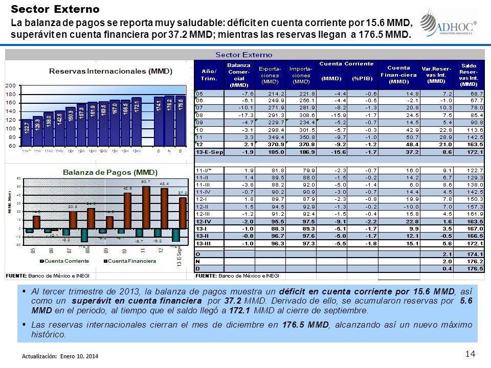 Al tercer trimestre de 2013, la balanza de pagos muestra un déficit en cuenta corriente por 15.6 MMD, así como un superávit en cuenta financiera por 37.2 MMD.
