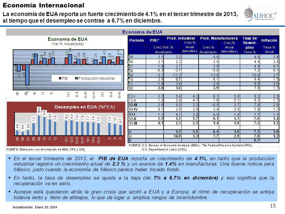 En el tercer trimestre de 2013, el PIB de EUA reporta un crecimiento de 4.1%, en tanto que la producción industrial registra un crecimiento anual de 2