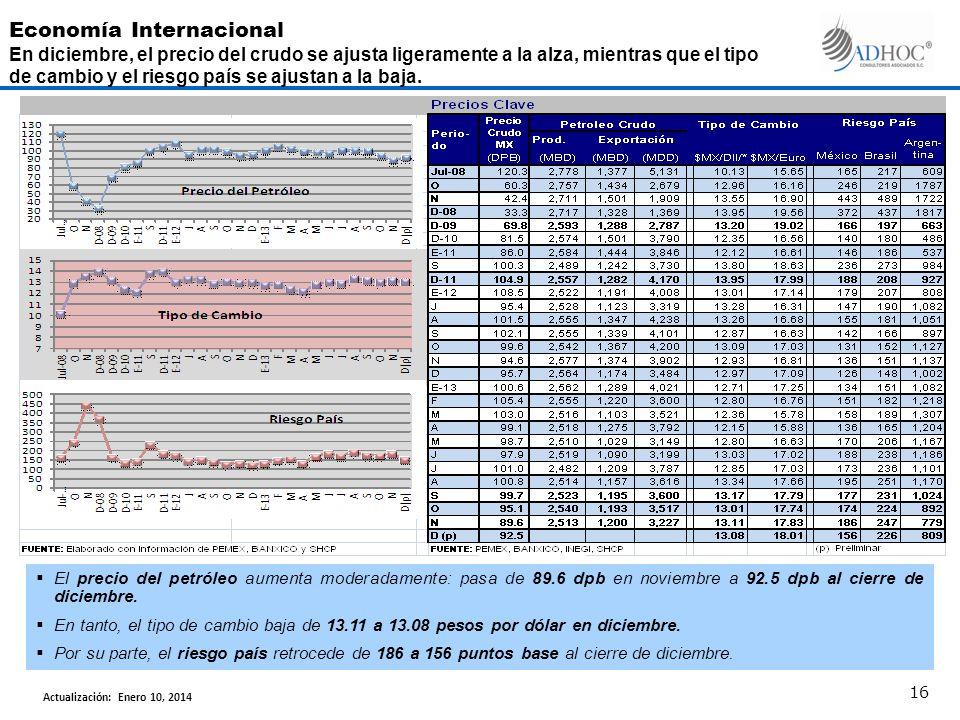 El precio del petróleo aumenta moderadamente: pasa de 89.6 dpb en noviembre a 92.5 dpb al cierre de diciembre. En tanto, el tipo de cambio baja de 13.