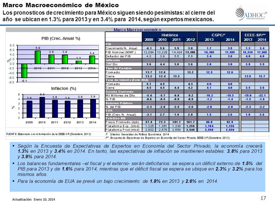 Según la Encuesta de Expectativas de Expertos en Economía del Sector Privado, la economía crecerá 1.3% en 2013 y 3.4% en 2014. En tanto, las expectati