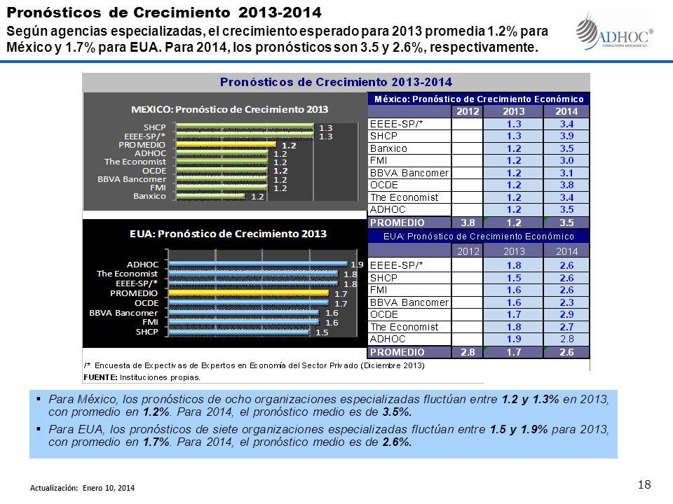 Para México, los pronósticos de ocho organizaciones especializadas fluctúan entre 1.2 y 1.3% en 2013, con promedio en 1.2%. Para 2014, el pronóstico m