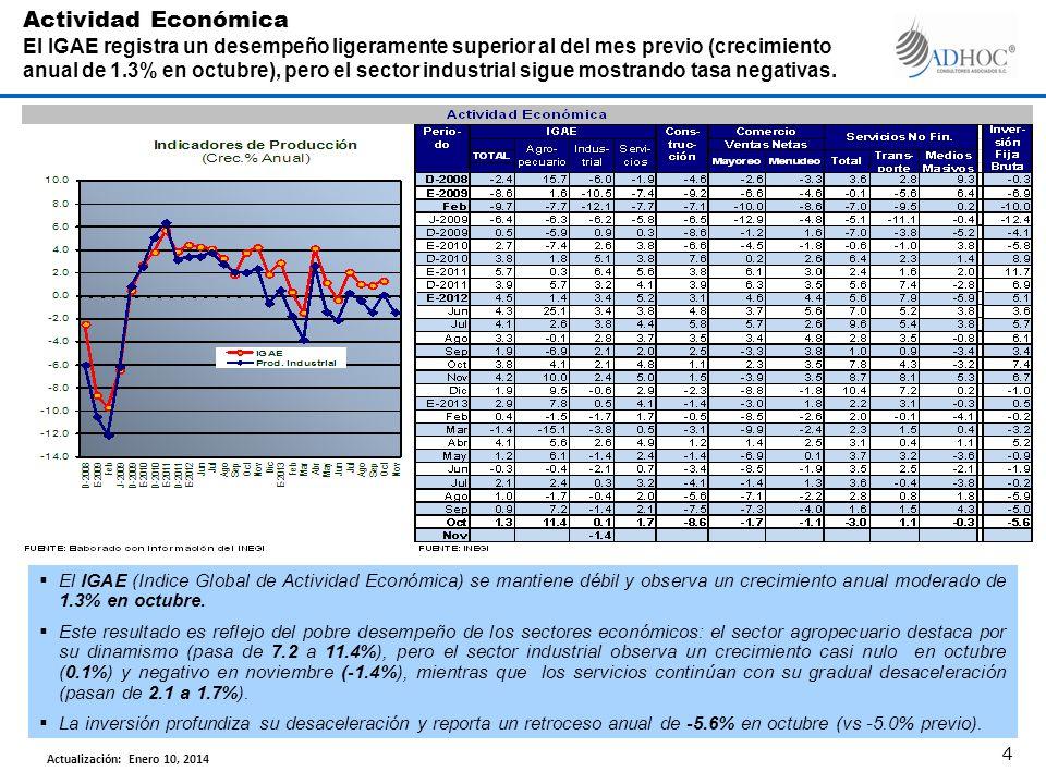 El IGAE (Indice Global de Actividad Económica) se mantiene débil y observa un crecimiento anual moderado de 1.3% en octubre. Este resultado es reflejo