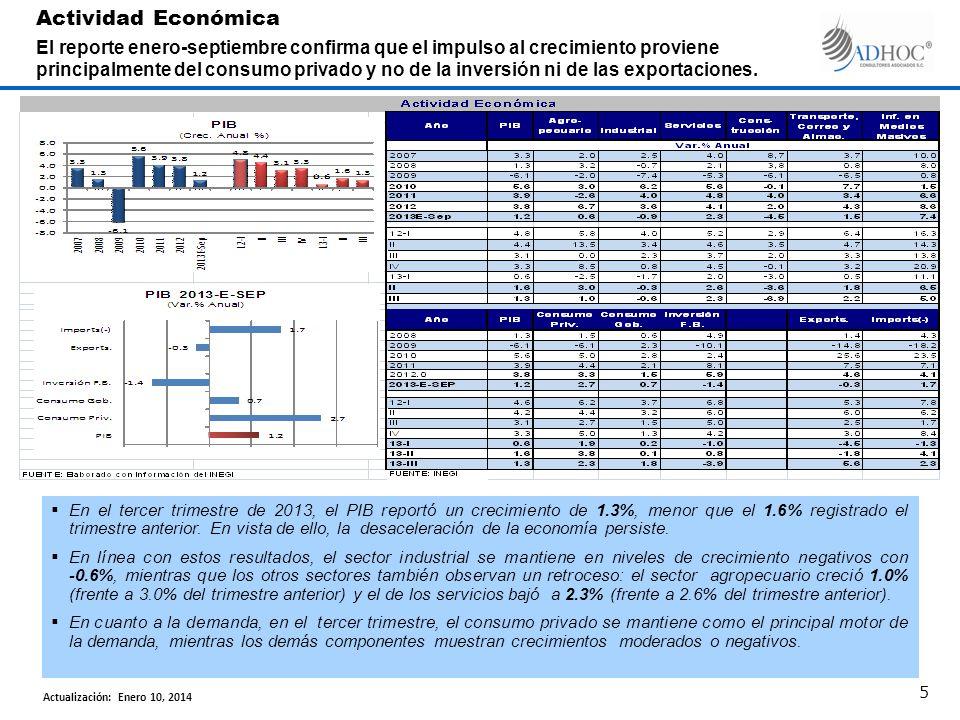 Según el INEGI, el Consumo Privado (70% del PIB) se afianza como el principal soporte de la actividad económica en el tercer trimestre de 2013, tal como sucedió en la primera mitad del año.