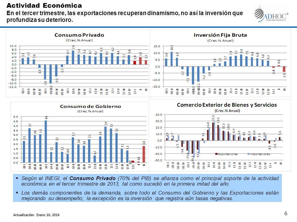 Según el INEGI, el Consumo Privado (70% del PIB) se afianza como el principal soporte de la actividad económica en el tercer trimestre de 2013, tal co