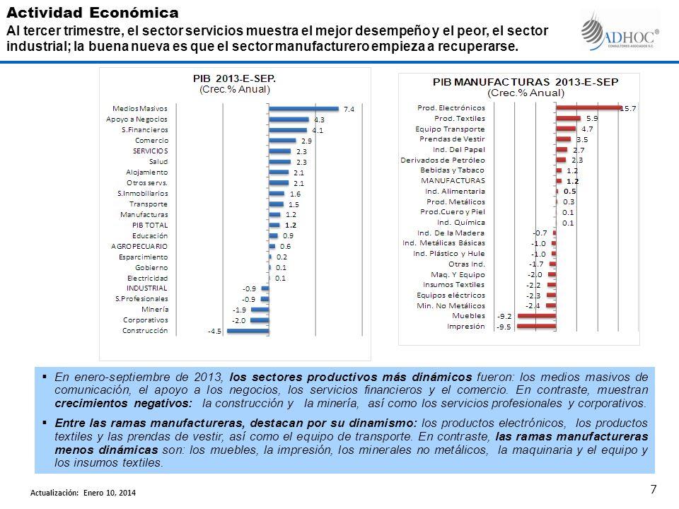En enero-septiembre de 2013, los sectores productivos más dinámicos fueron: los medios masivos de comunicación, el apoyo a los negocios, los servicios financieros y el comercio.