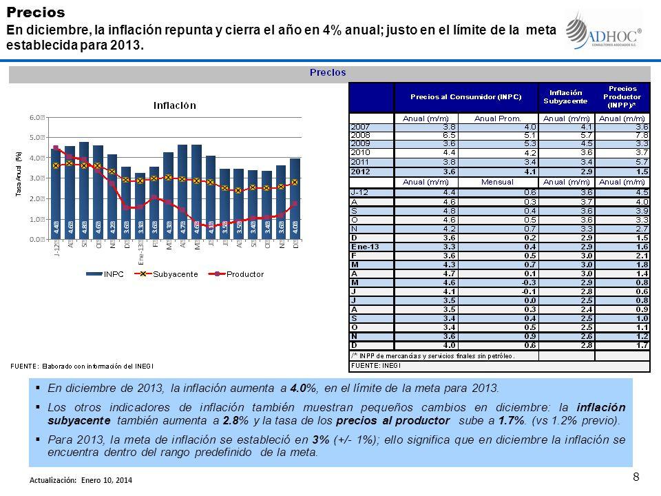 En diciembre de 2013, la inflación aumenta a 4.0%, en el límite de la meta para 2013. Los otros indicadores de inflación también muestran pequeños cam
