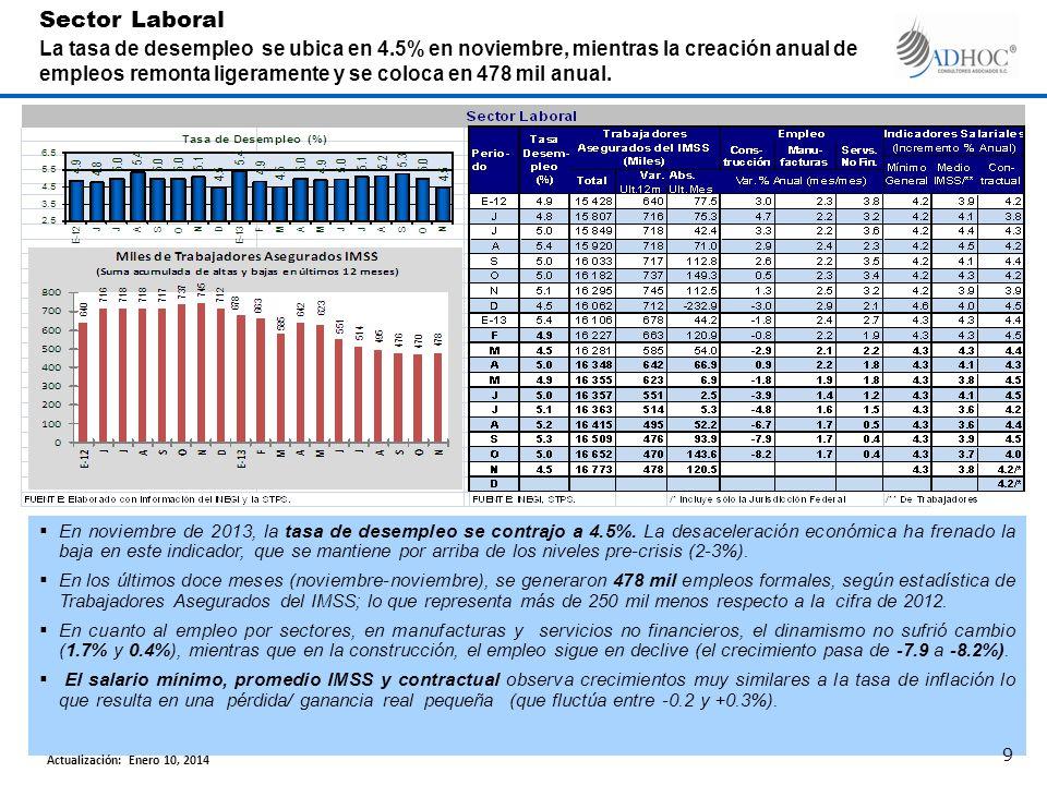 En el lapso enero-noviembre de 2013, como resultado de ingresos por 20.2% de PIB y gastos por 21.8% de PIB, se reporta un déficit de 1.6% de PIB, lo que equivale a 262.9 MMP.