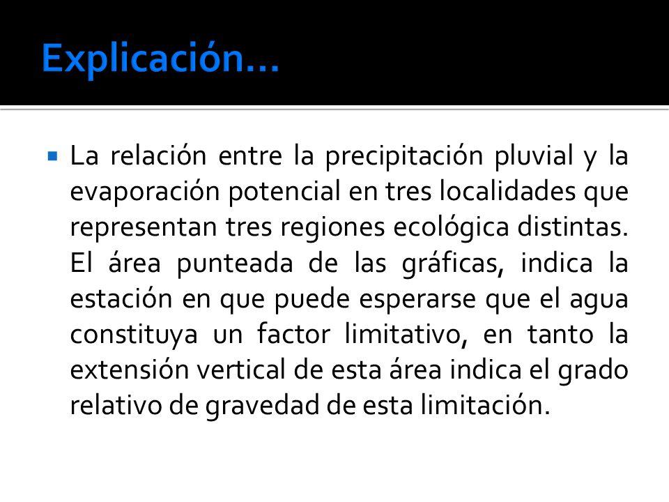 La relación entre la precipitación pluvial y la evaporación potencial en tres localidades que representan tres regiones ecológica distintas.