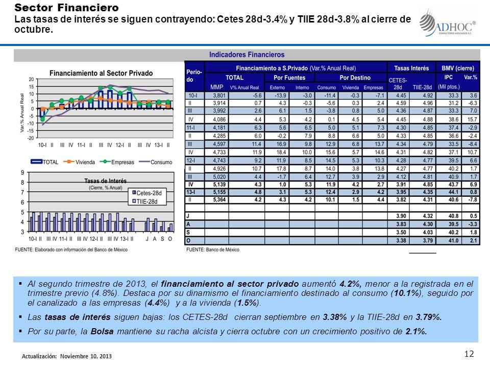 Al segundo trimestre de 2013, el financiamiento al sector privado aumentó 4.2%, menor a la registrada en el trimestre previo (4.8%). Destaca por su di