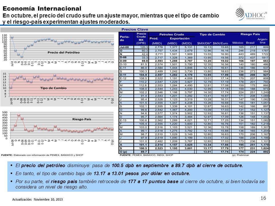 El precio del petróleo disminuye: pasa de 100.5 dpb en septiembre a 89.7 dpb al cierre de octubre.