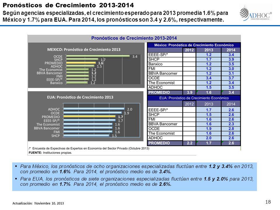 Para México, los pronósticos de ocho organizaciones especializadas fluctúan entre 1.2 y 3.4% en 2013, con promedio en 1.6%. Para 2014, el pronóstico m
