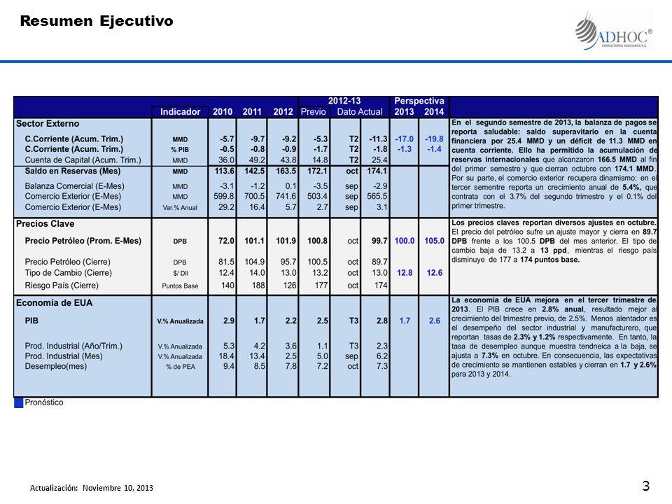 Al primer semestre de 2013, la balanza de pagos muestra un déficit en cuenta corriente por 11.3 MMD, así como un superávit en cuenta financiera por 25.4 MMD.