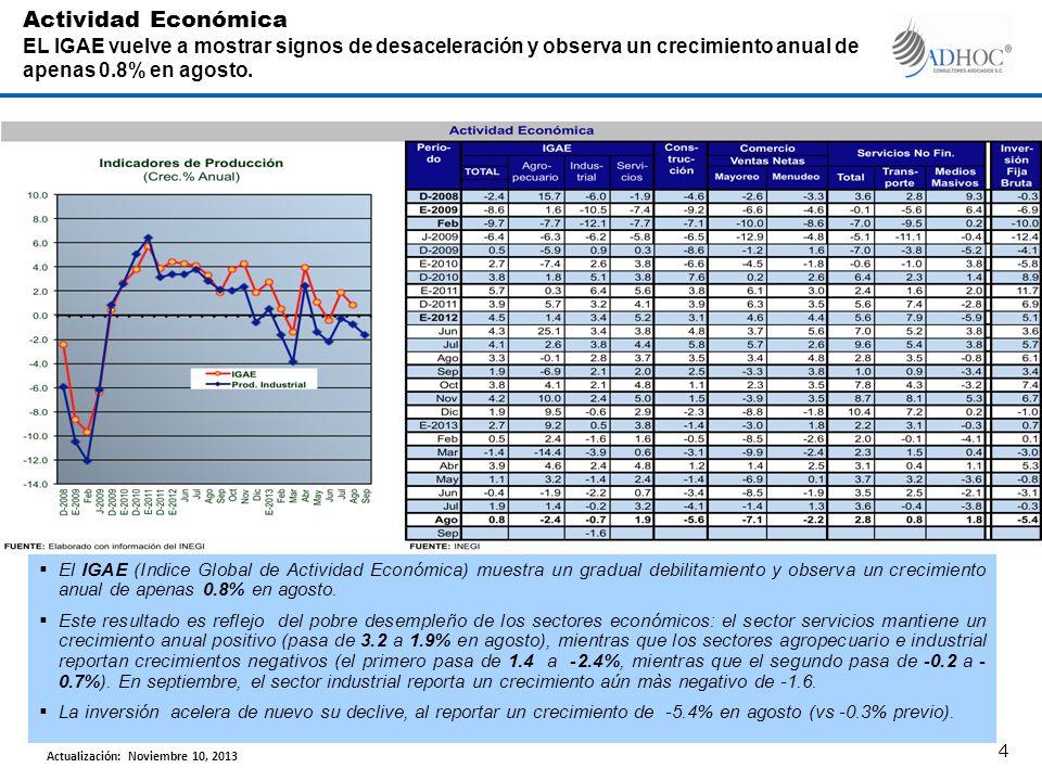 El IGAE (Indice Global de Actividad Económica) muestra un gradual debilitamiento y observa un crecimiento anual de apenas 0.8% en agosto. Este resulta