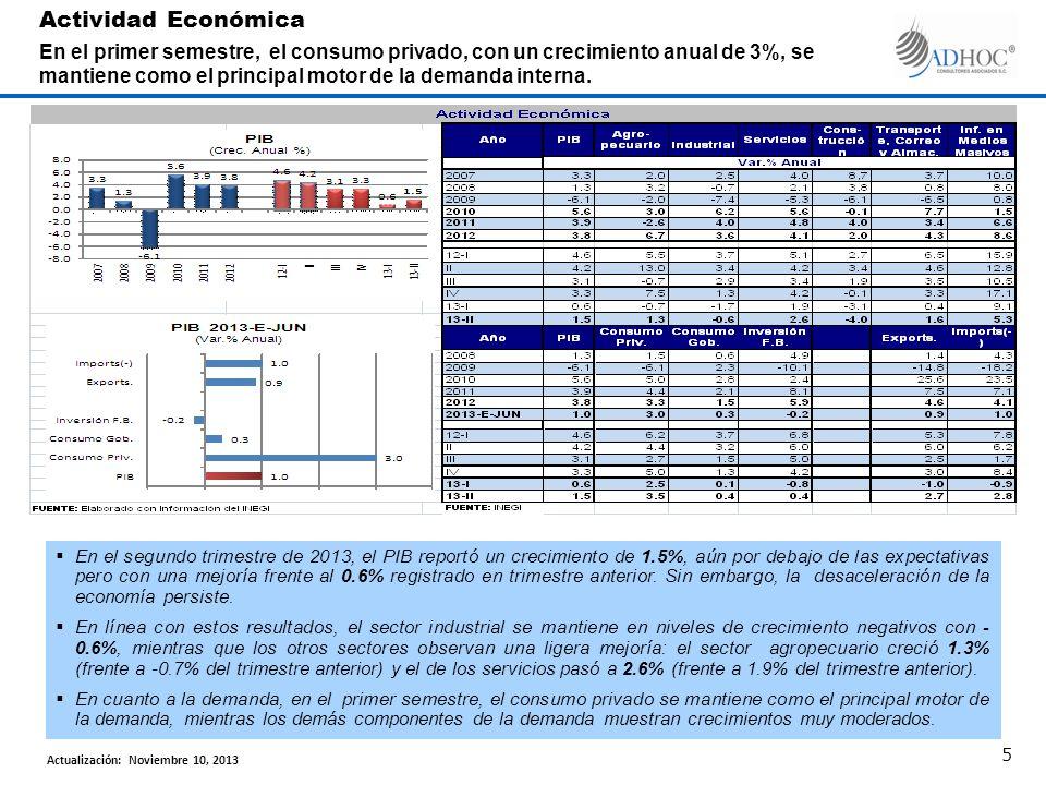 Actividad Económica En el primer semestre, el consumo privado, con un crecimiento anual de 3%, se mantiene como el principal motor de la demanda interna.