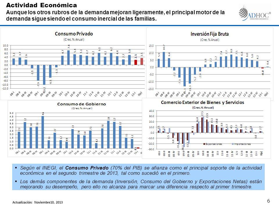 Según el INEGI, el Consumo Privado (70% del PIB) se afianza como el principal soporte de la actividad económica en el segundo trimestre de 2013, tal c