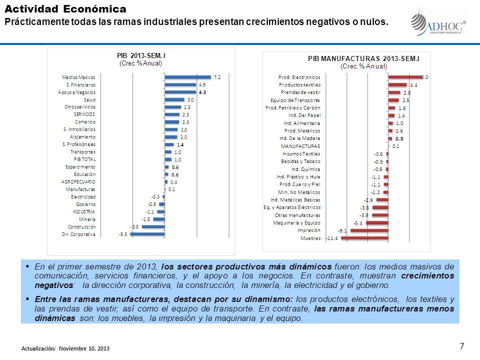 En el primer semestre de 2013, los sectores productivos más dinámicos fueron: los medios masivos de comunicación, servicios financieros, y el apoyo a