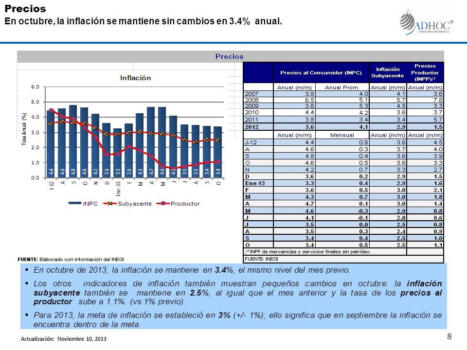 Perfil Económico de México a Octubre de 2013 Consulta de Base de DatosDisponible en nuestro Portal Web: www.adhocconsultores.com.mx Consulta PersonalizadaCarlos López Bravo Tels.