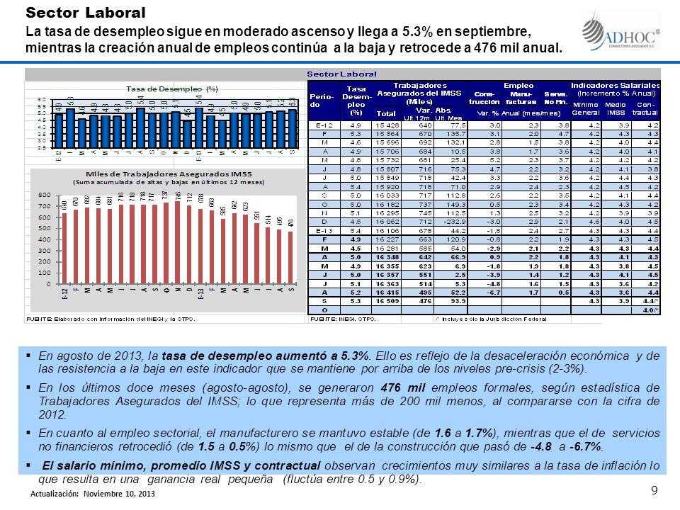 En agosto de 2013, la tasa de desempleo aumentó a 5.3%. Ello es reflejo de la desaceleración económica y de las resistencia a la baja en este indicado