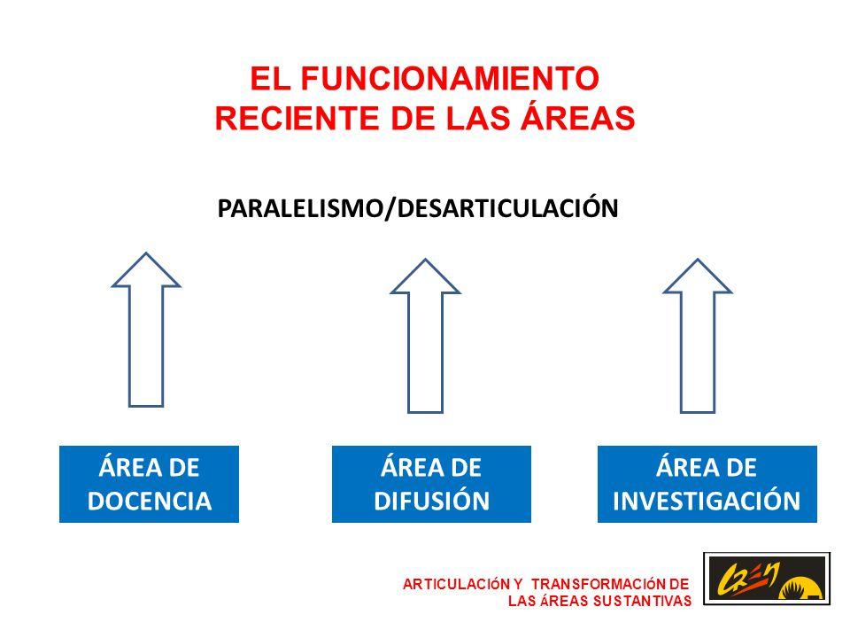ARTICULACI Ó N Y TRANSFORMACI Ó N DE LAS Á REAS SUSTANTIVAS ÁREA DE DOCENCIA EL FUNCIONAMIENTO RECIENTE DE LAS ÁREAS ÁREA DE DIFUSIÓN ÁREA DE INVESTIGACIÓN PARALELISMO/DESARTICULACIÓN