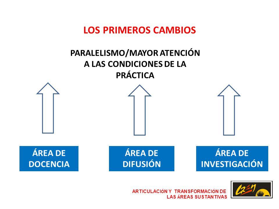 ARTICULACI Ó N Y TRANSFORMACI Ó N DE LAS Á REAS SUSTANTIVAS LOS PRIMEROS CAMBIOS ÁREA DE DOCENCIA ÁREA DE DIFUSIÓN ÁREA DE INVESTIGACIÓN PARALELISMO/MAYOR ATENCIÓN A LAS CONDICIONES DE LA PRÁCTICA