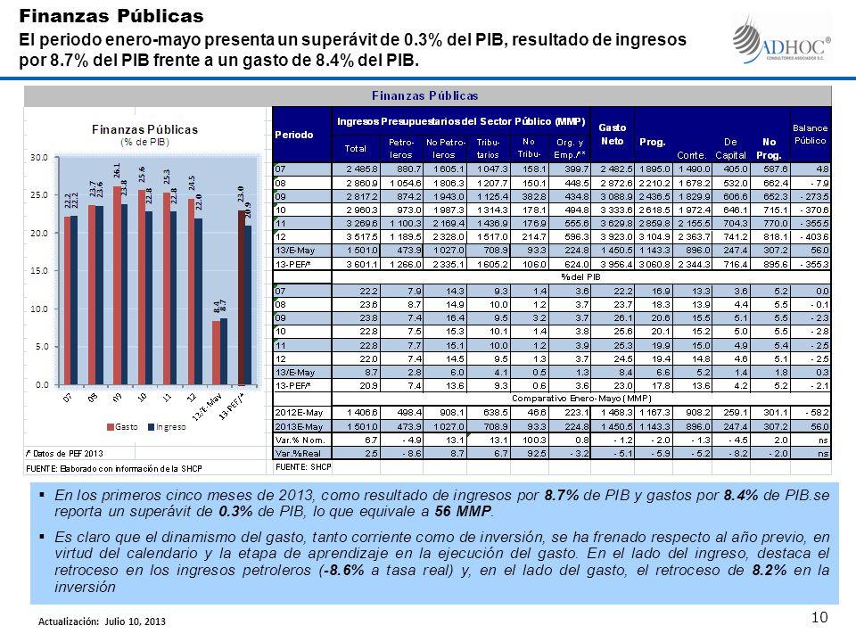 En los primeros cinco meses de 2013, como resultado de ingresos por 8.7% de PIB y gastos por 8.4% de PIB.se reporta un superávit de 0.3% de PIB, lo que equivale a 56 MMP.