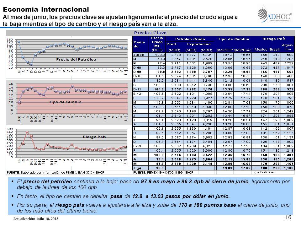 El precio del petróleo continua a la baja: pasa de 97.8 en mayo a 96.3 dpb al cierre de junio, ligeramente por debajo de la línea de los 100 dpb.